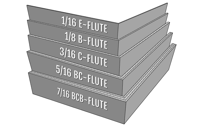 corrugated flutes: E flute - one sixteenth inch, B flute - one eighth inch, C flute - three sixteenths inch